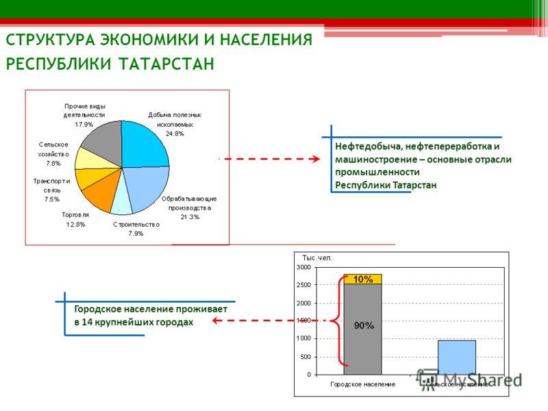 СТРУКТУРА ЭКОНОМИКИ И НАСЕЛЕНИЯ РЕСПУБЛИКИ ТАТАРСТАН Городское население проживает в 14 крупнейших городах Нефтедобыча, нефтепереработка и машиностроение – основные отрасли промышленности Республики Татарстан