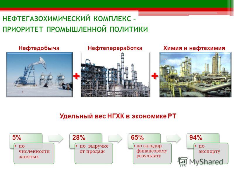 Удельный вес НГХК в экономике РТ Удельный вес в промышленности РТ 13% по числу действующих организаций 22% по численности занятых 57% по объему отгрузки товаров собств.п-ва 83% по сальдир. финансовому результату + + + + НефтедобычаНефтепереработкаХим