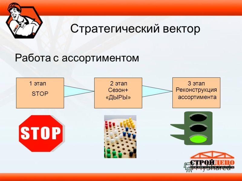 Работа с ассортиментом STOP Сезон+ «ДЫРЫ» Реконструкция ассортимента Стратегический вектор 1 этап2 этап3 этап