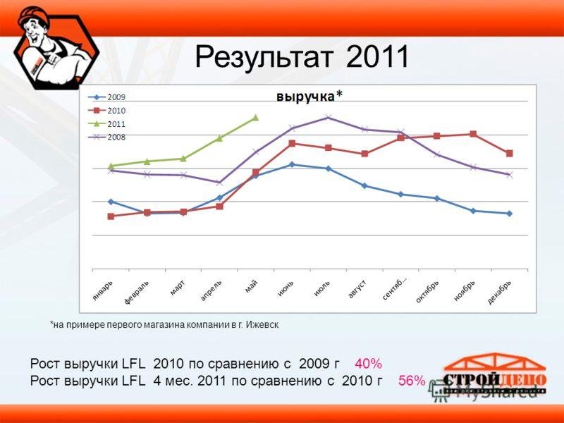 *на примере первого магазина компании в г. Ижевск Рост выручки LFL 2010 по сравнению с 2009 г 40% Рост выручки LFL 4 мес. 2011 по сравнению с 2010 г 56% Результат 2011