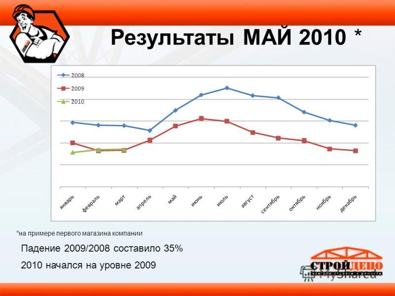 Падение 2009/2008 составило 35% 2010 начался на уровне 2009 *на примере первого магазина компании Результаты МАЙ 2010 *