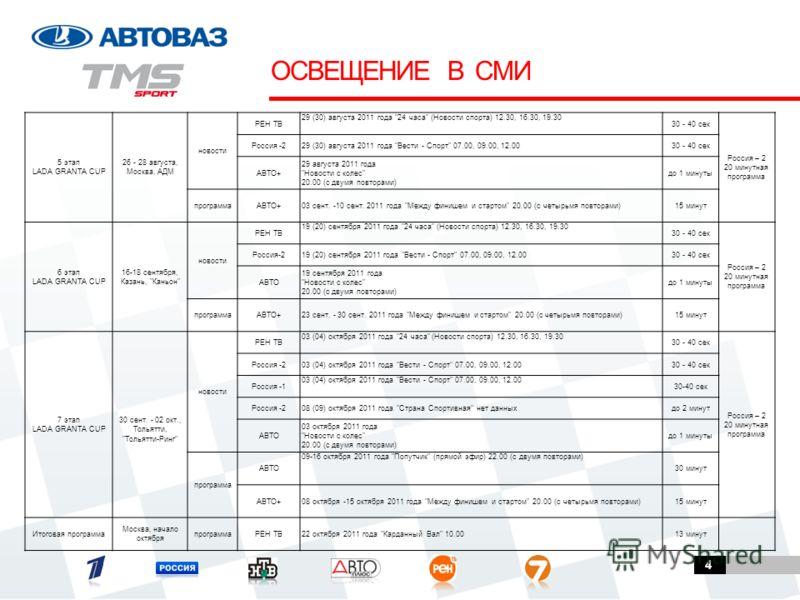 4 ОСВЕЩЕНИЕ В СМИ 5 этап LADA GRANTA CUP 26 - 28 августа, Москва, АДМ новости РЕН ТВ 29 (30) августа 2011 года