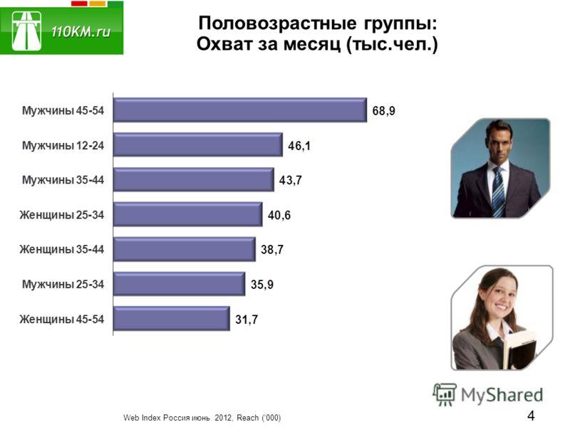 Половозрастные группы: Охват за месяц (тыс.чел.) Web Index Россия июнь 2012, Reach (000) 4