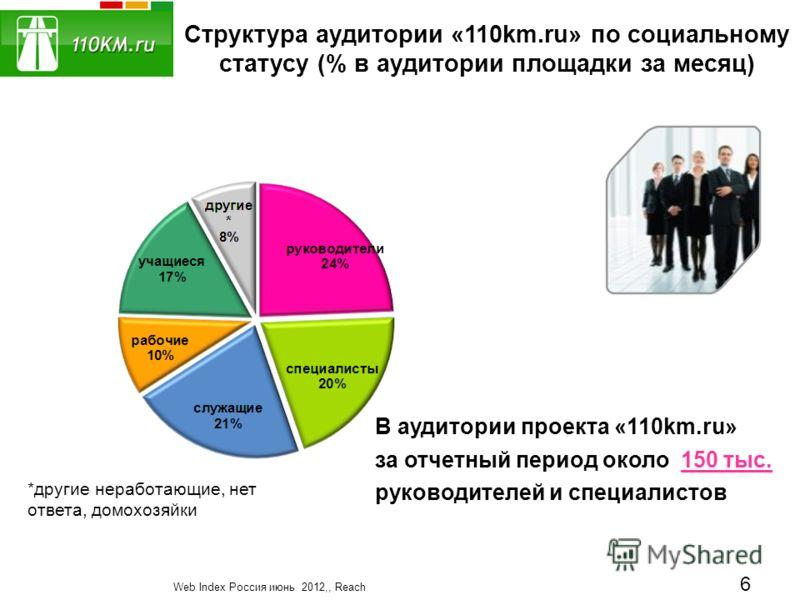 Структура аудитории «110km.ru» по социальному статусу (% в аудитории площадки за месяц) В аудитории проекта «110km.ru» за отчетный период около 150 тыс. руководителей и специалистов Web Index Россия июнь 2012,, Reach *другие неработающие, нет ответа,