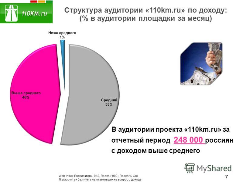 Структура аудитории «110km.ru» по доходу: (% в аудитории площадки за месяц) В аудитории проекта «110km.ru» за отчетный период 248 000 россиян с доходом выше среднего Web Index Россия июнь 012, Reach (000), Reach % Col. % рассчитан без учета не ответи