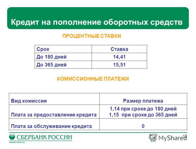 12 Кредит на пополнение оборотных средств СрокСтавка До 180 дней14,41 До 365 дней15,51 ПРОЦЕНТНЫЕ СТАВКИ КОМИССИОННЫЕ ПЛАТЕЖИ Вид комиссииРазмер платежа Плата за предоставление кредита 1,14 при сроке до 180 дней 1,15 при сроке до 365 дней Плата за об