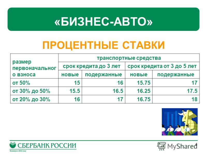 4 «БИЗНЕС-АВТО» ПРОЦЕНТНЫЕ СТАВКИ размер первоначальног о взноса транспортные средства срок кредита до 3 летсрок кредита от 3 до 5 лет новыеподержанныеновыеподержанные от 50%151615.7517 от 30% до 50%15.516.516.2517.5 от 20% до 30%161716.7518
