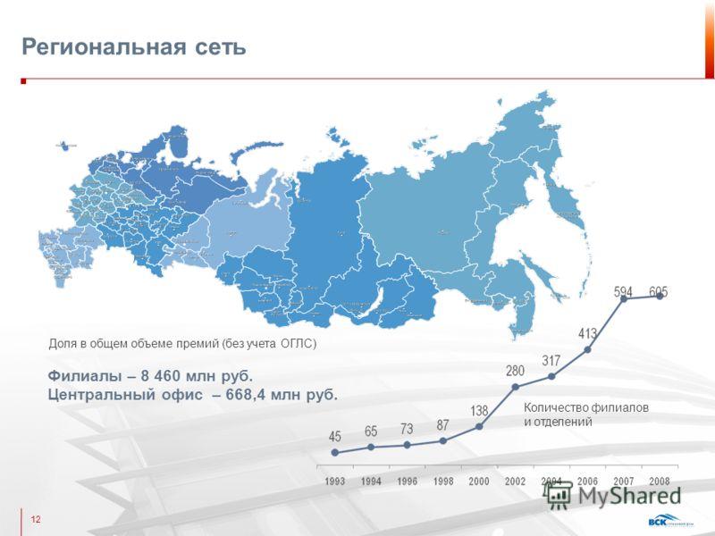 Региональная сеть Филиалы – 8 460 млн руб. Центральный офис – 668,4 млн руб. Доля в общем объеме премий (без учета ОГЛС) 12 Количество филиалов и отделений
