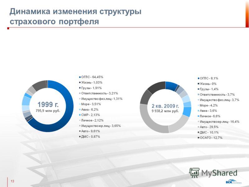 Динамика изменения структуры страхового портфеля 13 1999 г. 795,9 млн руб. 2 кв. 2009 г. 9 938,2 млн руб.