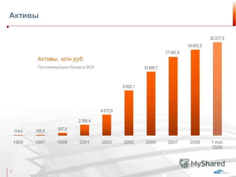 Активы 7 Активы, млн руб. Постоянный рост бизнеса ВСК