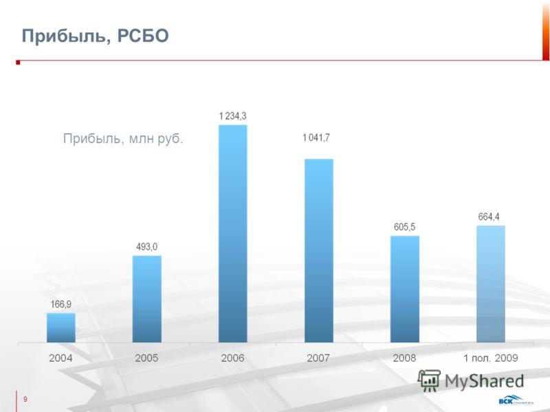 Прибыль, РСБО 9 Прибыль, млн руб.