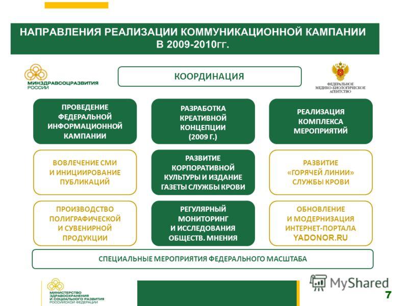 7 РАЗРАБОТКА КРЕАТИВНОЙ КОНЦЕПЦИИ (2009 Г.) КООРДИНАЦИЯ РЕАЛИЗАЦИЯ КОМПЛЕКСА МЕРОПРИЯТИЙ ПРОВЕДЕНИЕ ФЕДЕРАЛЬНОЙ ИНФОРМАЦИОННОЙ КАМПАНИИ РАЗВИТИЕ КОРПОРАТИВНОЙ КУЛЬТУРЫ И ИЗДАНИЕ ГАЗЕТЫ СЛУЖБЫ КРОВИ ОБНОВЛЕНИЕ И МОДЕРНИЗАЦИЯ ИНТЕРНЕТ-ПОРТАЛА YADONOR.R