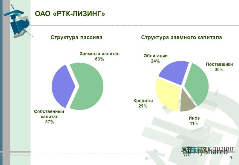 9 Структура пассиваСтруктура заемного капитала Собственный капитал 37% Заемный капитал 63% Иное 11% Кредиты 29% Облигации 24% Поставщики 36% ОАО «РТК-ЛИЗИНГ»