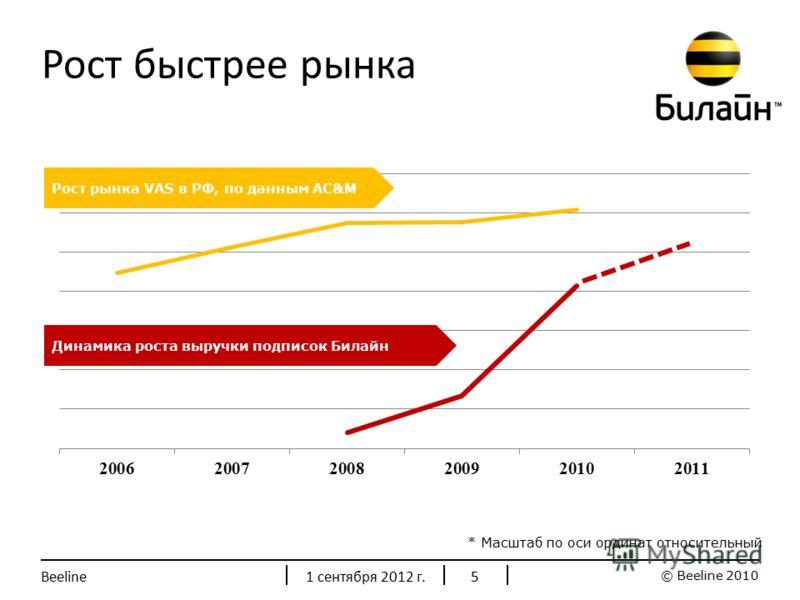 © Beeline 2010 1 сентября 2012 г.Beeline5 Рост быстрее рынка Рост рынка VAS в РФ, по данным AC&M Динамика роста выручки подписок Билайн * Масштаб по оси ординат относительный