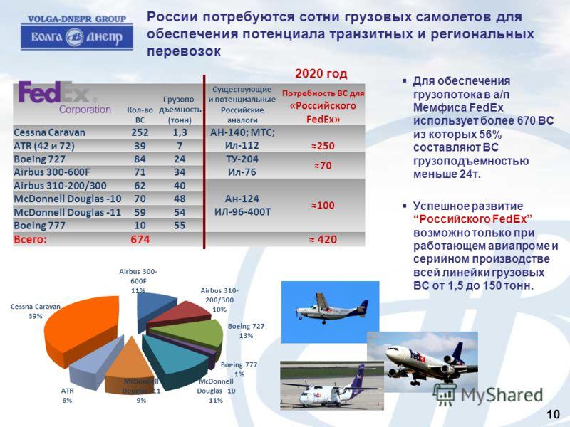 России потребуются сотни грузовых самолетов для обеспечения потенциала транзитных и региональных перевозок Кол-во ВС Грузопо- дъемность (тонн) Существующие и потенциальные Российские аналоги Потребность ВС для «Российского FedEx» Cessna Caravan2521,3