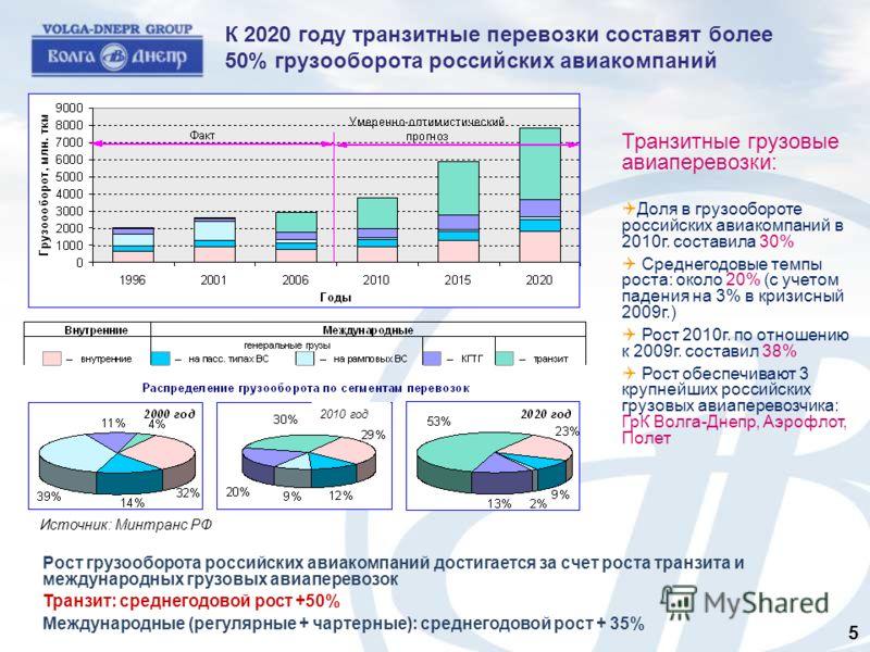 К 2020 году транзитные перевозки составят более 50% грузооборота российских авиакомпаний Транзитные грузовые авиаперевозки: Доля в грузообороте российских авиакомпаний в 2010г. составила 30% Среднегодовые темпы роста: около 20% (с учетом падения на 3