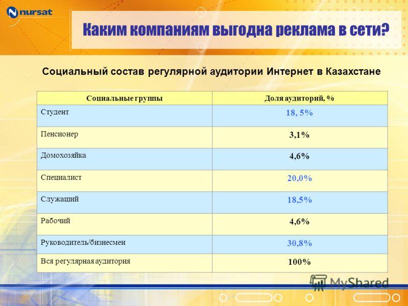 Каким компаниям выгодна реклама в сети? Социальный состав регулярной аудитории Интернет в Казахстане Социальные группыДоля аудиторий, % Студент 18, 5% Пенсионер 3,1% Домохозяйка 4,6% Специалист 20,0% Служащий 18,5% Рабочий 4,6% Руководитель/бизнесмен