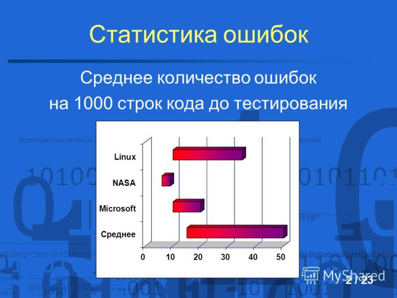 Статистика ошибок Среднее количество ошибок на 1000 строк кода до тестирования 2 / 23