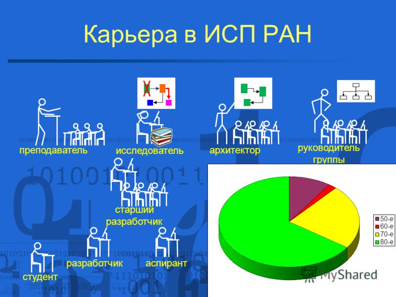 Карьера в ИСП РАН 22 / 23 студент разработчик преподаватель старший разработчик руководитель группы архитектор исследователь аспирант