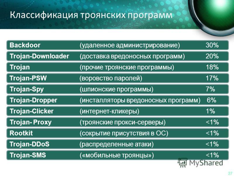 27 Классификация троянских программ Trojan (прочие троянские программы) 18% Trojan-PSW(воровство паролей) 17% Trojan-Downloader(доставка вредоносных программ) 20% Backdoor (удаленное администрирование) 30% Trojan-Spy(шпионские программы) 7% Trojan-Dr