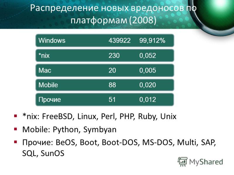 Распределение новых вредоносов по платформам (2008) Mac20 0,005 Mobile88 0,020 *nix230 0,052 Windows439922 99,912% Прочие51 0,012 *nix: FreeBSD, Linux, Perl, PHP, Ruby, Unix Mobile: Python, Symbyan Прочие: BeOS, Boot, Boot-DOS, MS-DOS, Multi, SAP, SQ