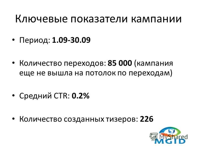 Ключевые показатели кампании Период: 1.09-30.09 Количество переходов: 85 000 (кампания еще не вышла на потолок по переходам) Средний CTR: 0.2% Количество созданных тизеров: 226