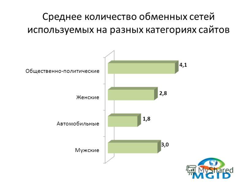 Среднее количество обменных сетей используемых на разных категориях сайтов
