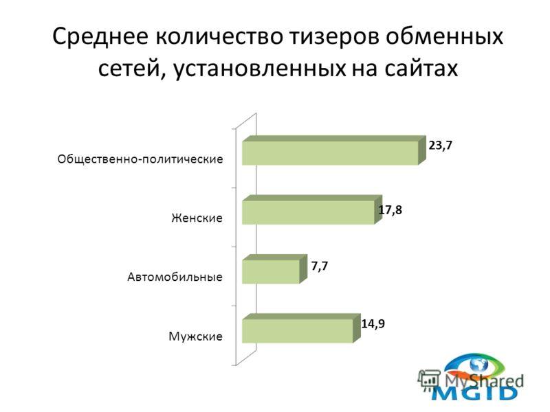 Среднее количество тизеров обменных сетей, установленных на сайтах