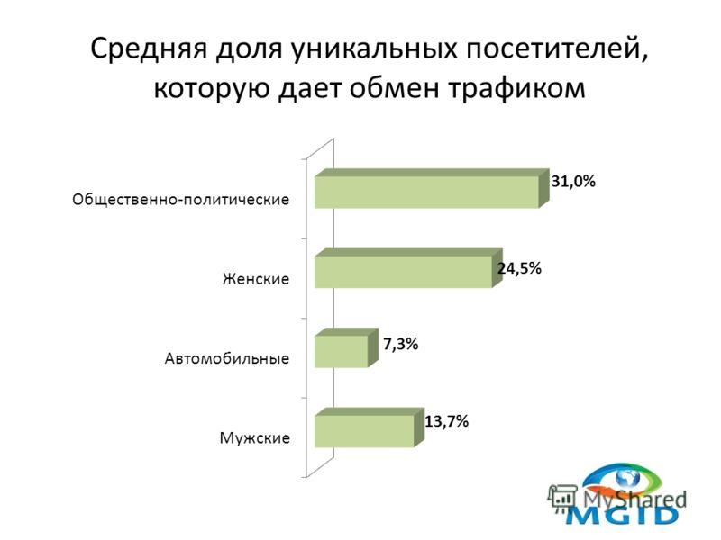 Средняя доля уникальных посетителей, которую дает обмен трафиком