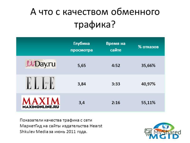 А что с качеством обменного трафика? Показатели качества трафика с сети МаркетГид на сайты издательства Hearst Shkulev Media за июнь 2011 года.