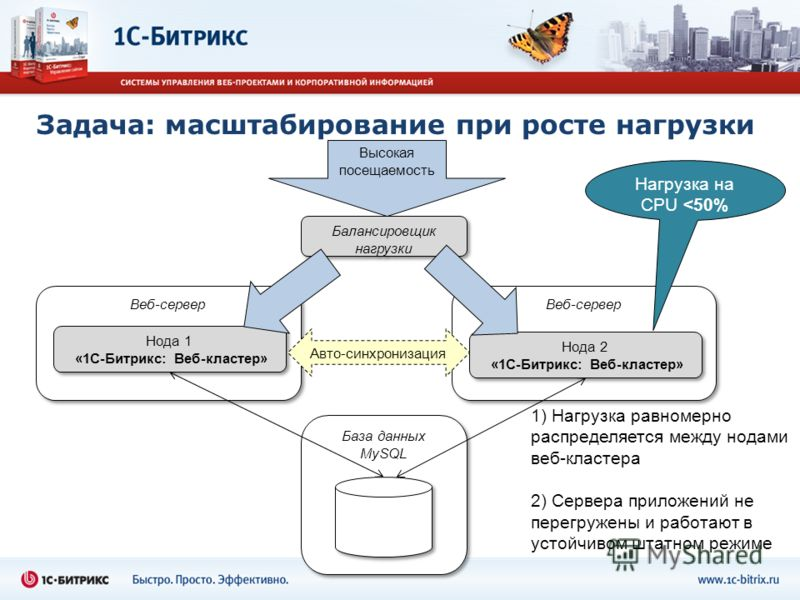 Веб-сервер База данных MySQL Нода 1 «1С-Битрикс: Веб-кластер» Высокая посещаемость Веб-сервер Нода 2 «1С-Битрикс: Веб-кластер» Балансировщик нагрузки Нагрузка на CPU