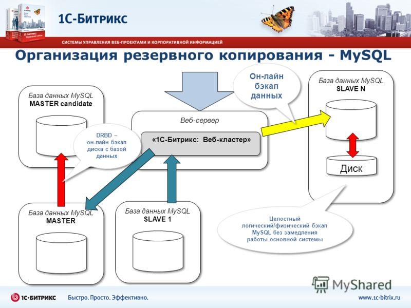 Веб-сервер База данных MySQL MASTER «1С-Битрикс: Веб-кластер» База данных MySQL SLAVE 1 База данных MySQL SLAVE N Он-лайн бэкап данных Диск Целостный логический/физический бэкап MySQL без замедления работы основной системы База данных MySQL MASTER ca