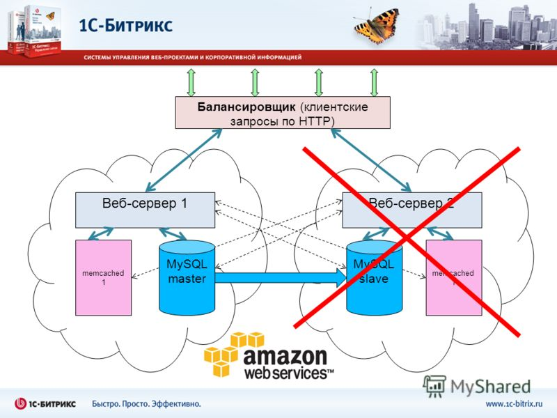 Балансировщик (клиентские запросы по HTTP) Веб-сервер 1 memcached 1 Веб-сервер 2 memcached 1 MySQL master MySQL slave