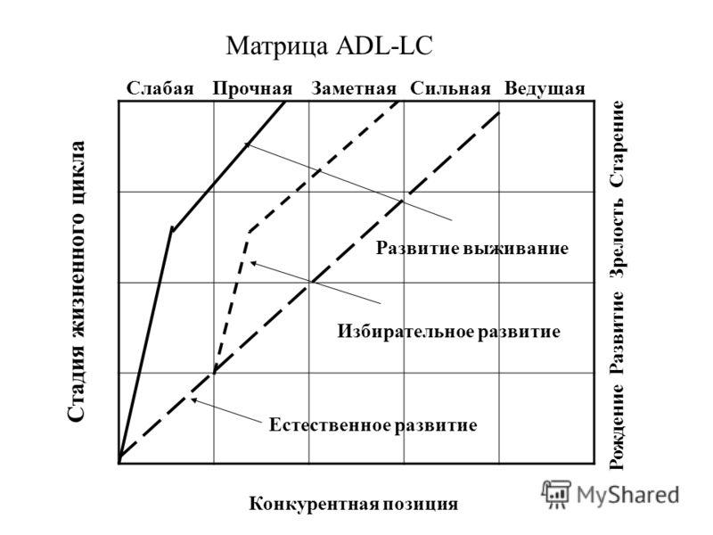 Матрица ADL-LC Конкурентная позиция Слабая Прочная Заметная Сильная Ведущая Стадия жизненного цикла Рождение Развитие Зрелость Старение Развитие выживание Избирательное развитие Естественное развитие