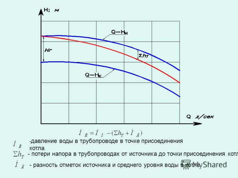 - давление воды в трубопроводе в точке присоединения котла. - потери напора в трубопроводах от источника до точки присоединения котла. - разность отметок источника и среднего уровня воды в котле.