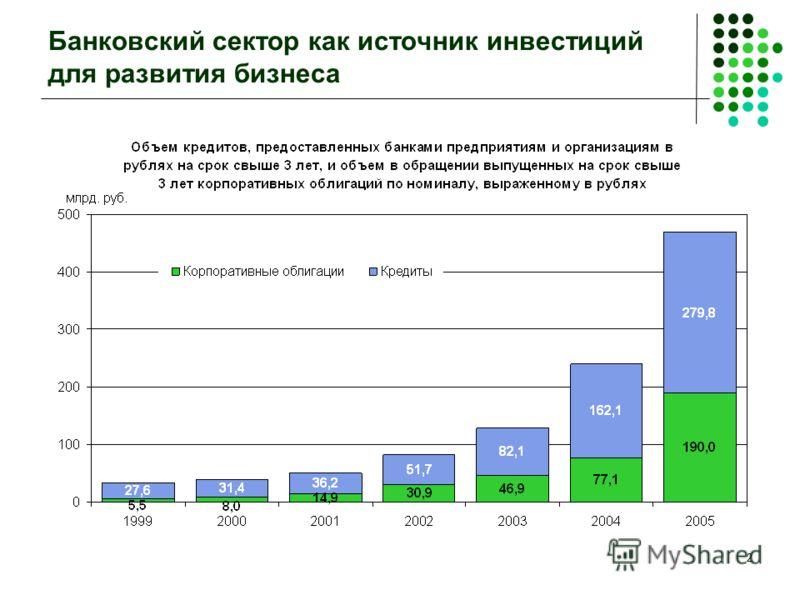 2 Банковский сектор как источник инвестиций для развития бизнеса