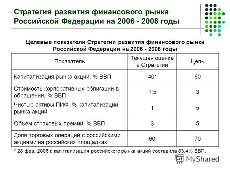6 Стратегия развития финансового рынка Российской Федерации на 2006 - 2008 годы Целевые показатели Стратегии развития финансового рынка Российской Федерации на 2006 - 2008 годы Показатель Текущая оценка в Стратегии Цель Капитализация рынка акций, % В