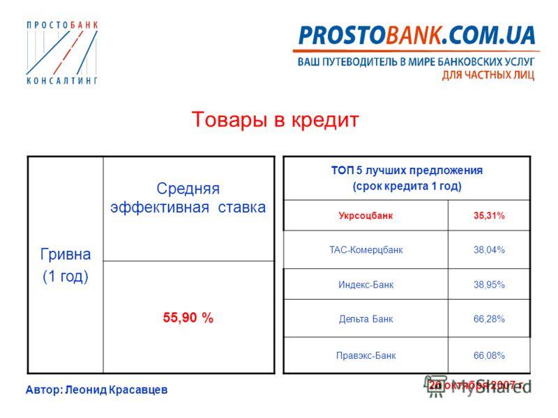 Автор: Леонид Красавцев 26 октября 2007 г. Товары в кредит Гривна (1 год) Средняя эффективная ставка 55,90 % ТОП 5 лучших предложения (срок кредита 1 год) Укрсоцбанк35,31% ТАС-Комерцбанк38,04% Индекс-Банк38,95% Дельта Банк66,28% Правэкс-Банк66,08%