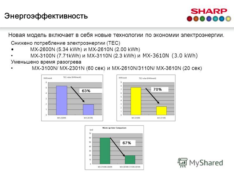 Энергоэффективность Новая модель включает в себя новые технологии по экономии электроэнергии. Снижено потребление электроэнергии (TEC) MX-2600N (5.34 kWh) и MX-2610N (2.00 kWh) MX-3100N (7.71kWh) и MX-3110N (2.3 kWh) и MX-3610N (3.0 kWh) Уменьшено вр