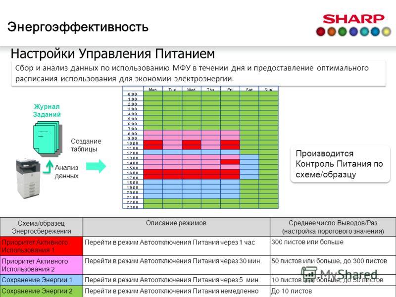 Настройки Управления Питанием Сбор и анализ данных по использованию МФУ в течении дня и предоставление оптимального расписания использования для экономии электроэнергии. -------- ---- Анализ данных Журнал Заданий Создание таблицы Производится Контрол