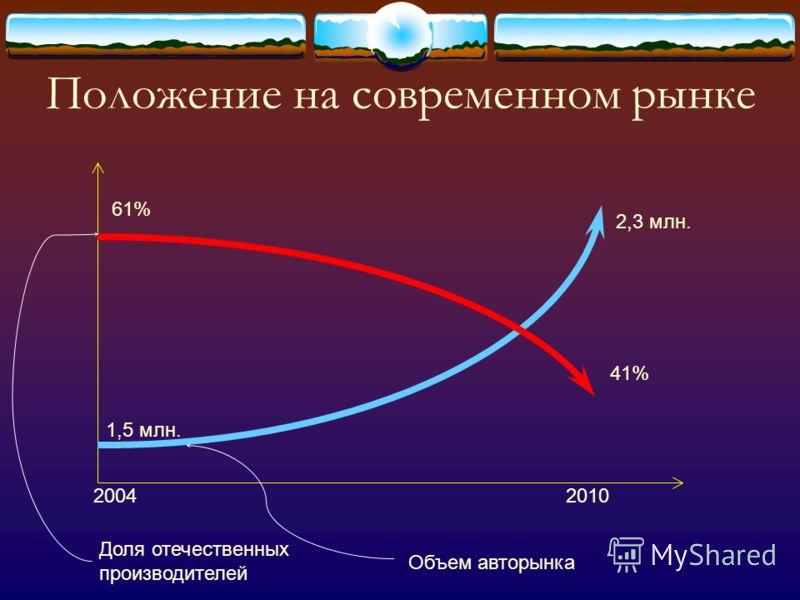 Российский автопарк легковых автомобилей