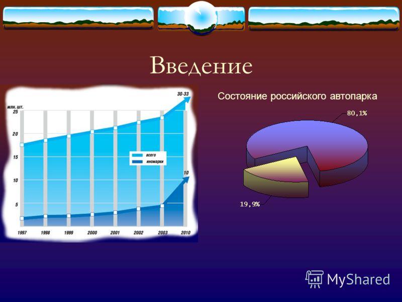 Содержание Введение Ситуация в мире Проблемы в автопромышленности Автопарк России Положение на современном рынке Положительные характеристики Прогноз Заключение
