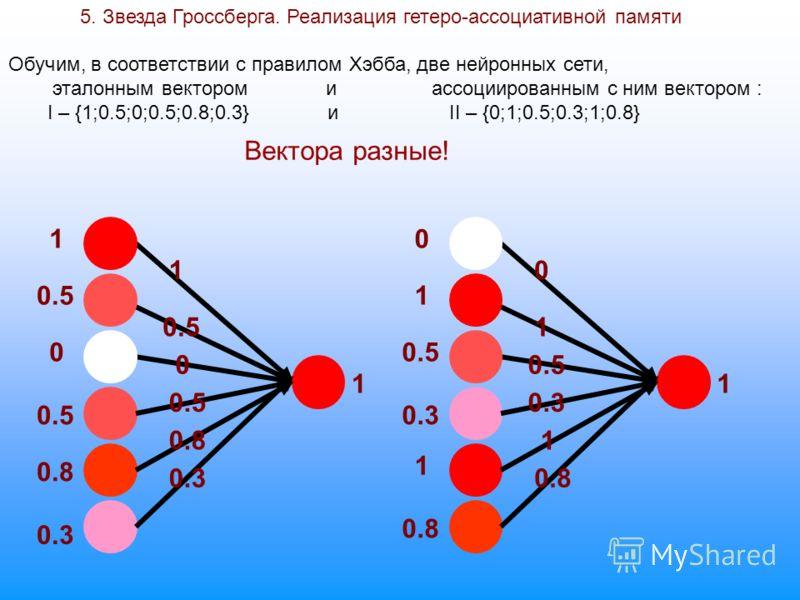 5. Звезда Гроссберга. Реализация гетеро-ассоциативной памяти 0.5 1 1 0 0 0.8 0.3 0.5 0.8 0.3 1 1 0 0 1 0.5 1 0.8 0.3 1 0.8 1 Обучим, в соответствии с правилом Хэбба, две нейронных сети, эталонным вектором и ассоциированным с ним вектором : I – {1;0.5