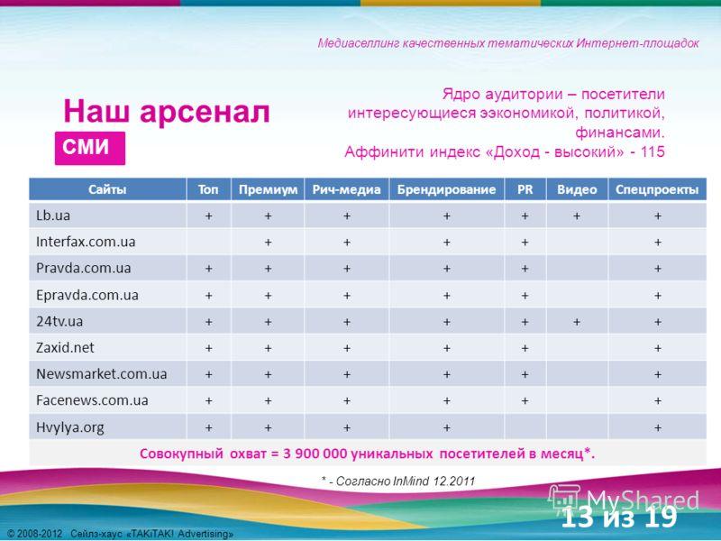 Медиаселлинг качественных тематических Интернет-площадок Наш арсенал СМИ СайтыТопПремиумРич-медиаБрендированиеPRВидеоСпецпроекты Lb.ua+++++++ Interfax.com.ua+++++ Pravda.com.ua++++++ Epravda.com.ua++++++ 24tv.ua+++++++ Zaxid.net++++++ Newsmarket.com.