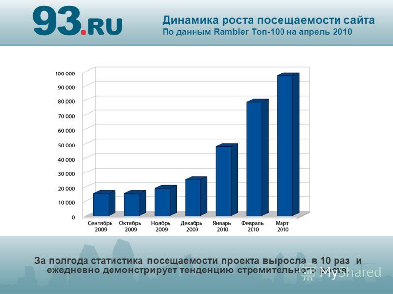 Динамика роста посещаемости сайта По данным Rambler Топ-100 на апрель 2010 За полгода статистика посещаемости проекта выросла в 10 раз и ежедневно демонстрирует тенденцию стремительного роста.