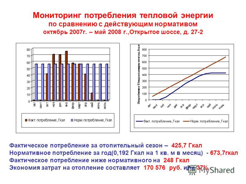 Мониторинг потребления тепловой энергии по сравнению с действующим нормативом октябрь 2007г. – май 2008 г.,Открытое шоссе, д. 27-2 Фактическое потребление за отопительный сезон – 425,7 Гкал Нормативное потребление за год(0,192 Гкал на 1 кв. м в месяц