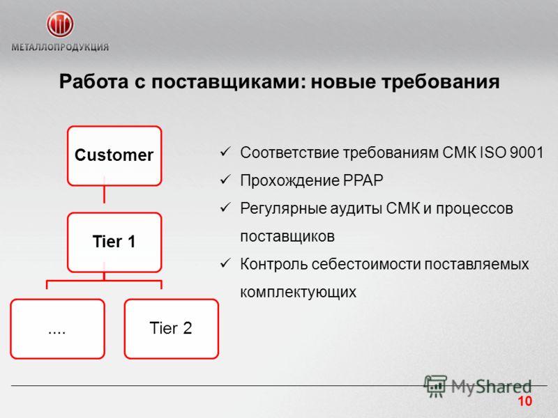 Работа с поставщиками: новые требования Соответствие требованиям СМК ISO 9001 Прохождение PPAP Регулярные аудиты СМК и процессов поставщиков Контроль себестоимости поставляемых комплектующих CustomerTier 1....Tier 2 10