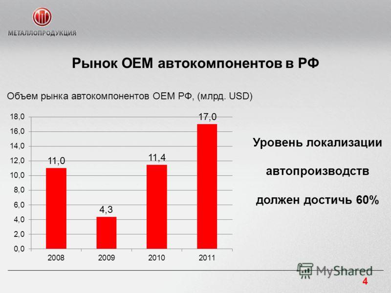 Рынок OEM автокомпонентов в РФ Объем рынка автокомпонентов OEM РФ, (млрд. USD) Уровень локализации автопроизводств должен достичь 60% 4