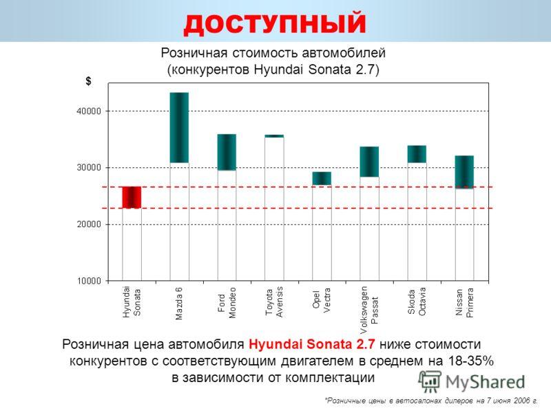 Розничная цена автомобиля Hyundai Sonata 2.7 ниже стоимости конкурентов с соответствующим двигателем в среднем на 18-35% в зависимости от комплектации ДОСТУПНЫЙ *Розничные цены в автосалонах дилеров на 7 июня 2006 г. Розничная стоимость автомобилей (