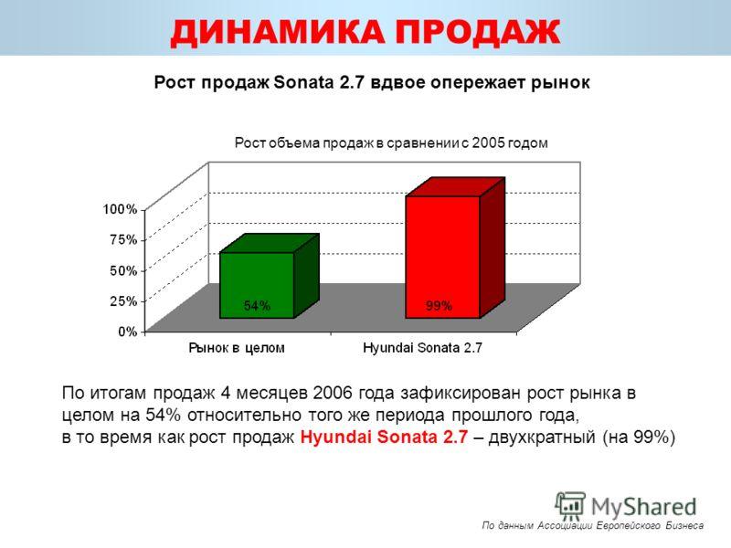 ДИНАМИКА ПРОДАЖ По итогам продаж 4 месяцев 2006 года зафиксирован рост рынка в целом на 54% относительно того же периода прошлого года, в то время как рост продаж Hyundai Sonata 2.7 – двухкратный (на 99%) Рост объема продаж в сравнении с 2005 годом П